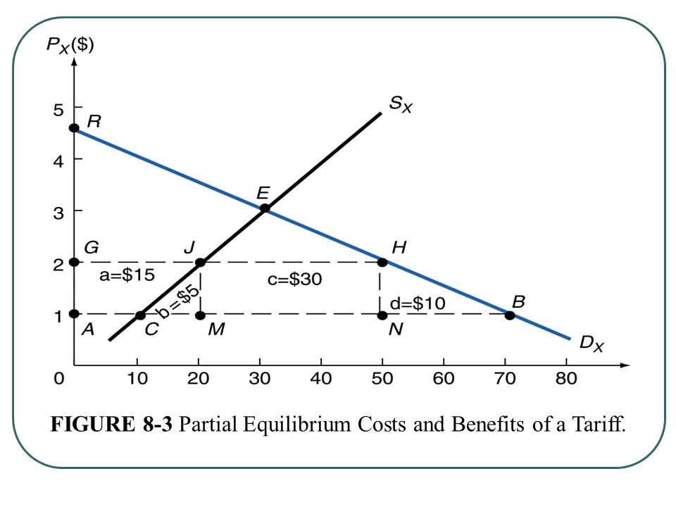 FIGURE 8-3 Partial Equilibrium Costs and Benefits of a Tariff.