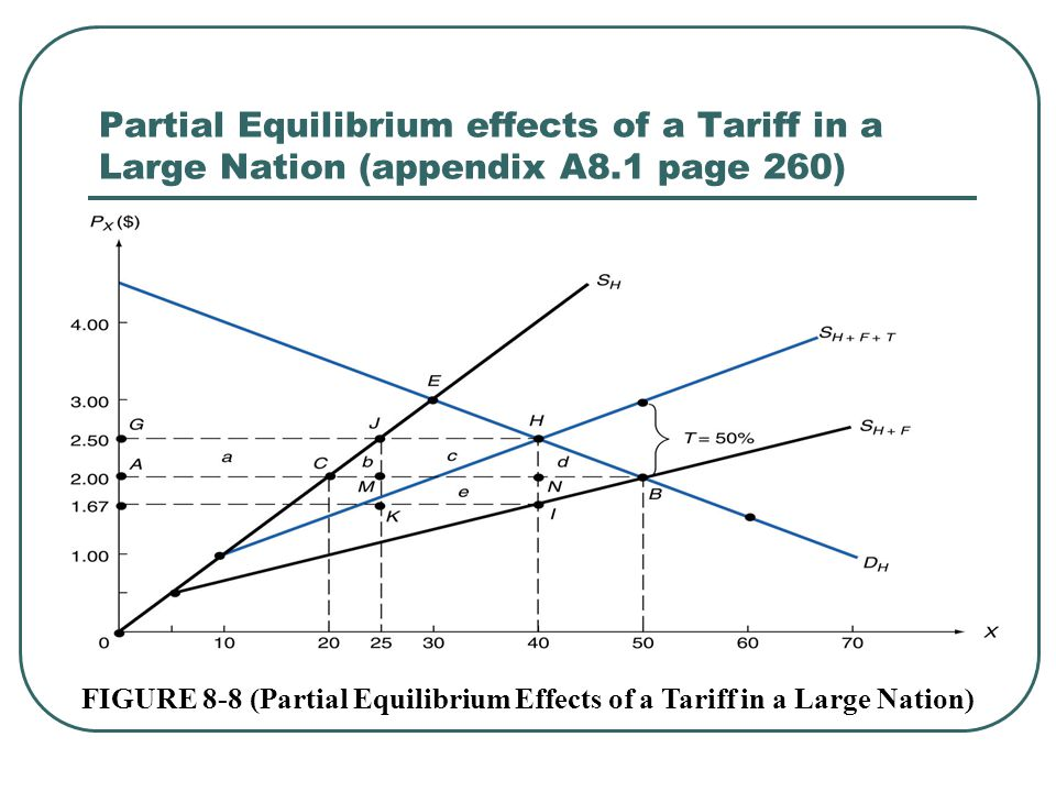 FIGURE 8-8 (Partial Equilibrium Effects of a Tariff in a Large Nation)