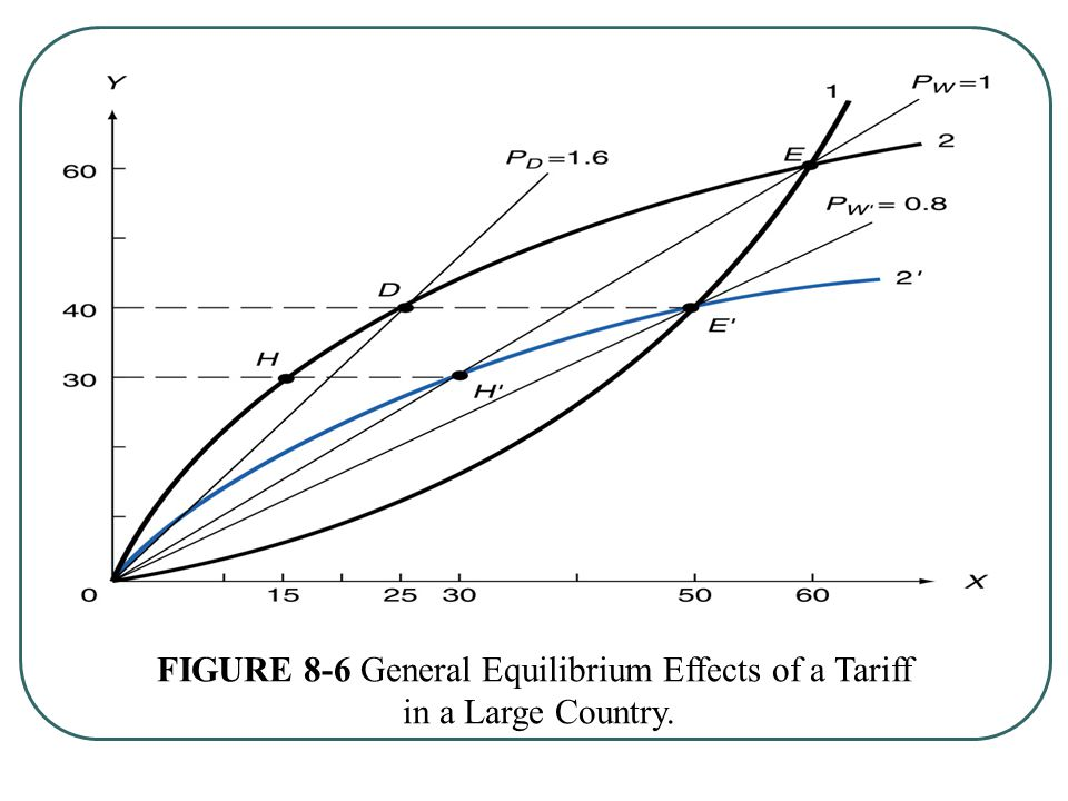 FIGURE 8-6 General Equilibrium Effects of a Tariff