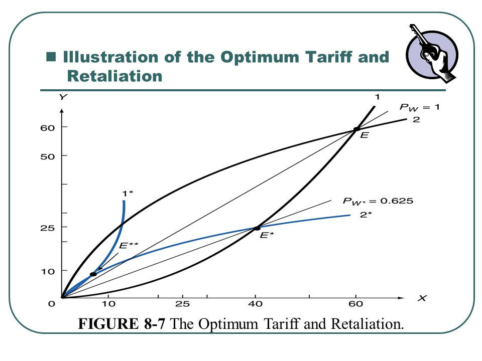 Illustration of the Optimum Tariff and Retaliation