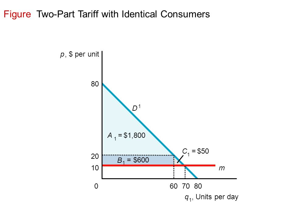 Figure Two-Part Tariff with Identical Consumers