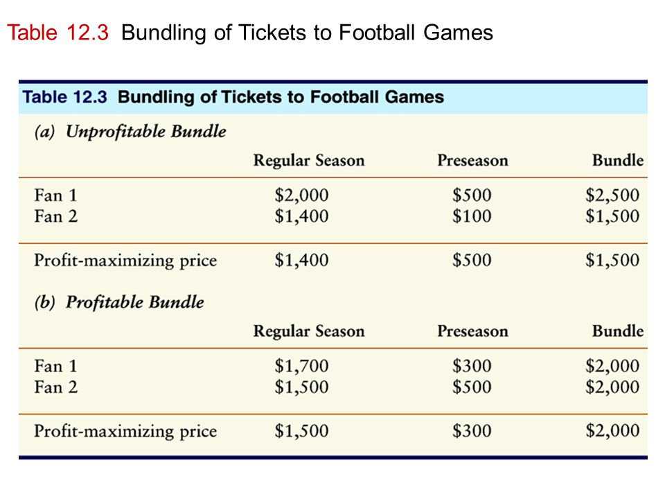 Table 12.3 Bundling of Tickets to Football Games