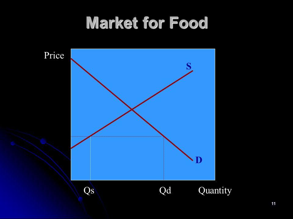 Market for Food Price S D Qs Qd Quantity