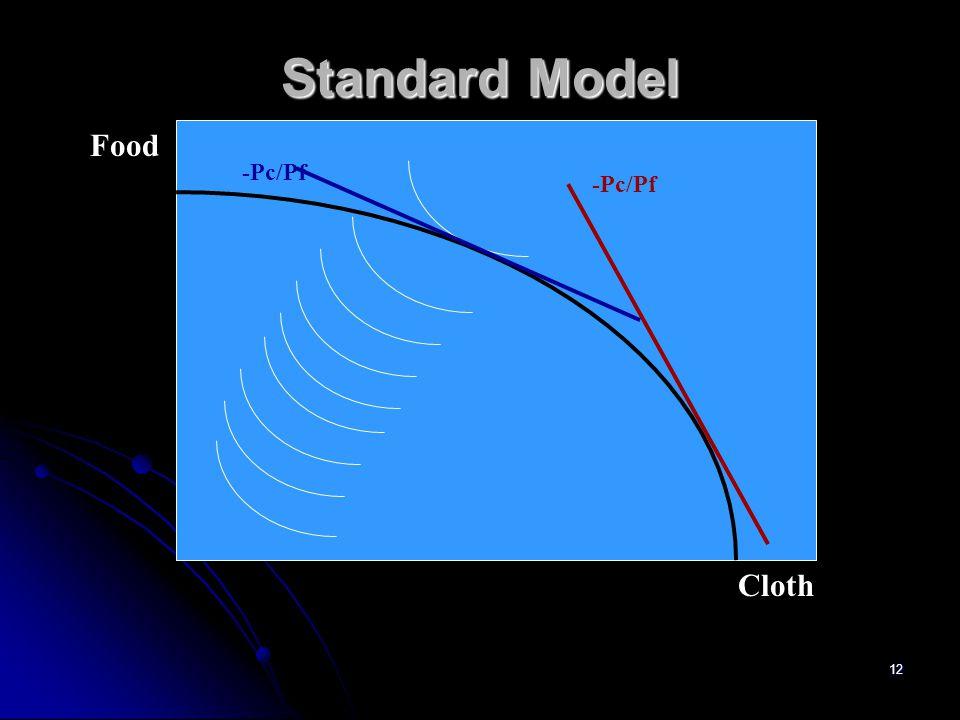 Standard Model Food -Pc/Pf -Pc/Pf Cloth