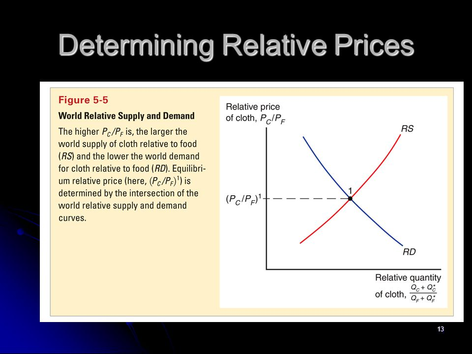 Determining Relative Prices