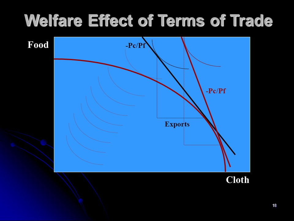 Welfare Effect of Terms of Trade