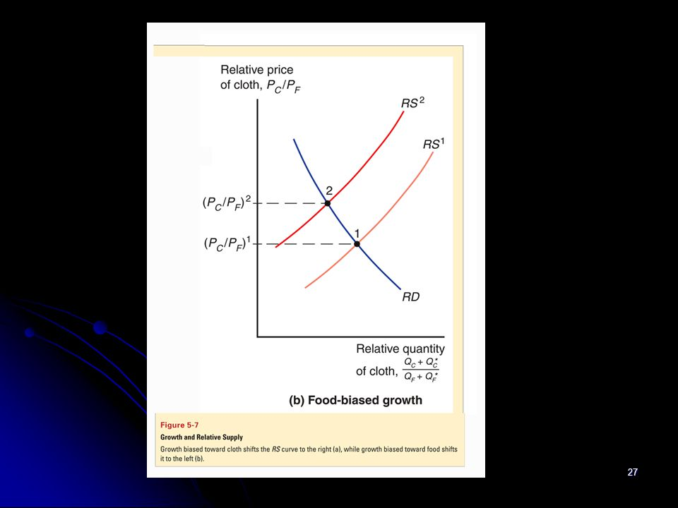 If biased growth occurs in the food industry, suppliers are more able and willing to sell food relative to cloth, so that the relative supply curve shifts left to represent a decrease in the supply of cloth relative to the supply of food.