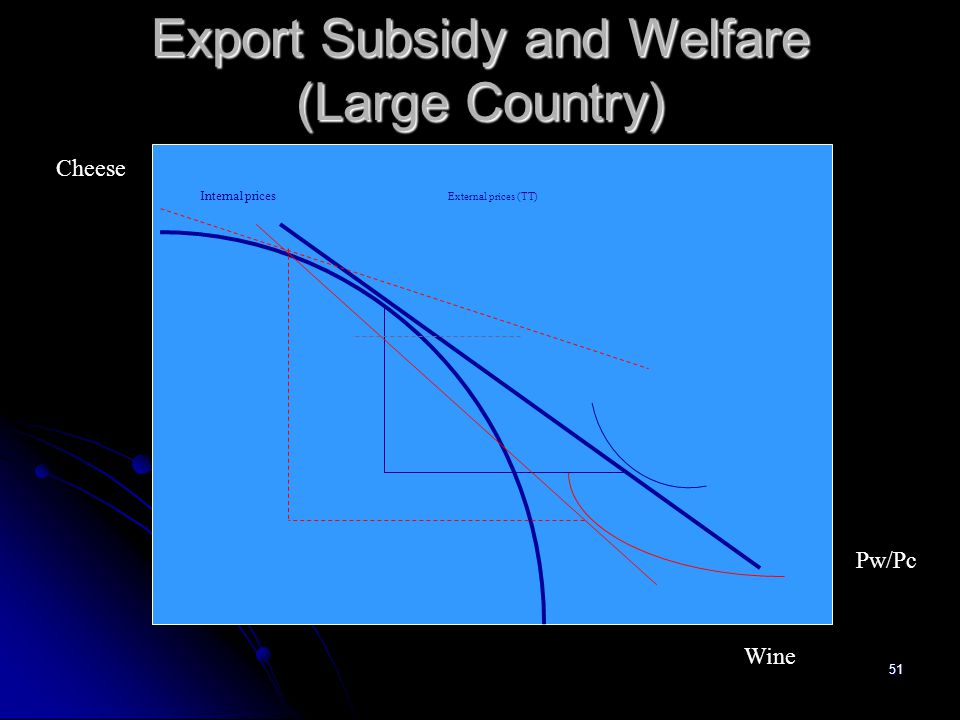 Export Subsidy and Welfare (Large Country)