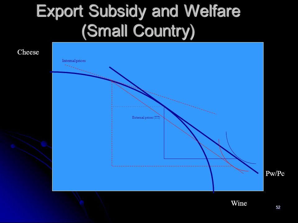 Export Subsidy and Welfare (Small Country)