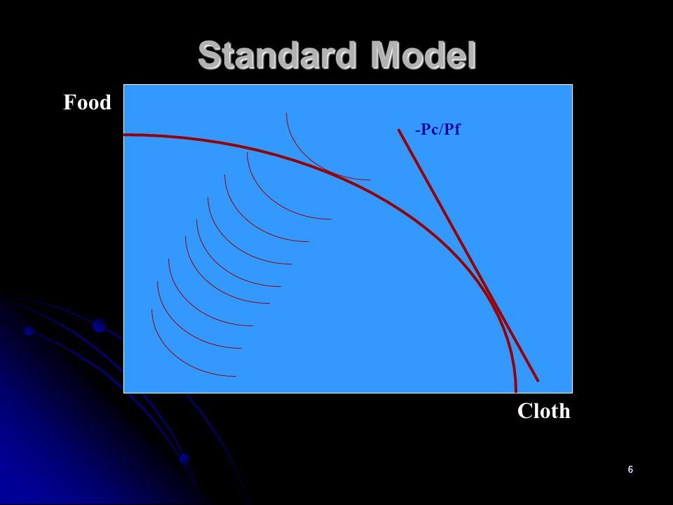 Standard Model Food -Pc/Pf Cloth