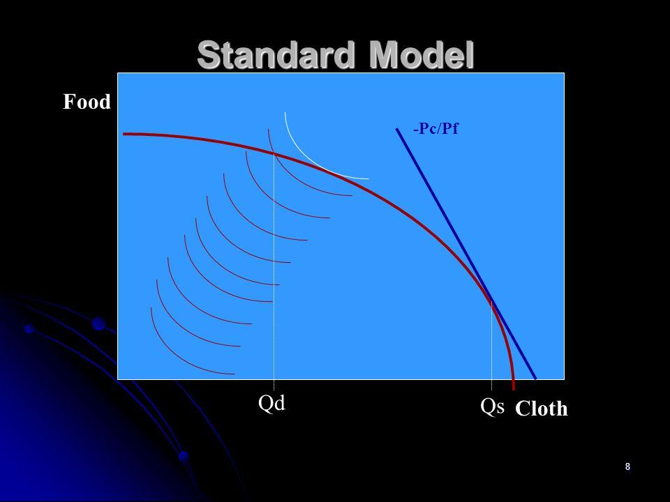 Standard Model Food -Pc/Pf Qd Qs Cloth