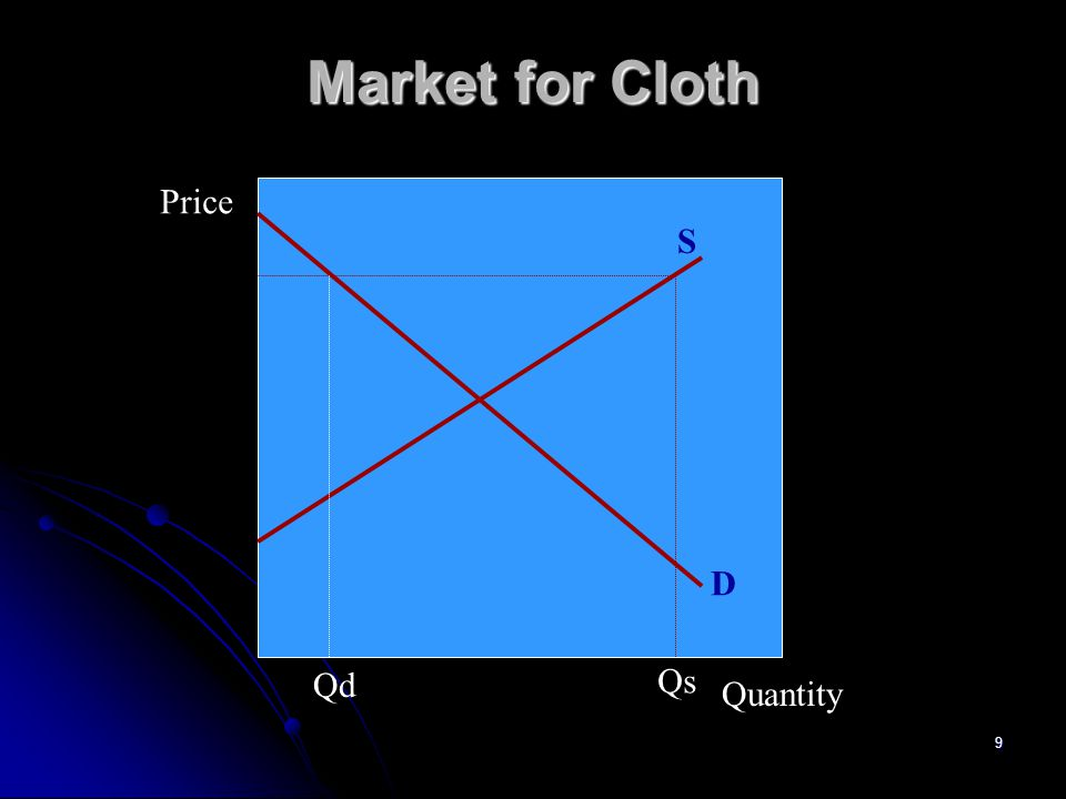Market for Cloth Price S D Qd Qs Quantity