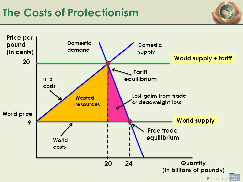 The Costs of Protectionism