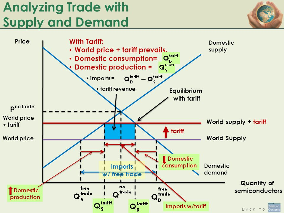 Analyzing Trade with Supply and Demand