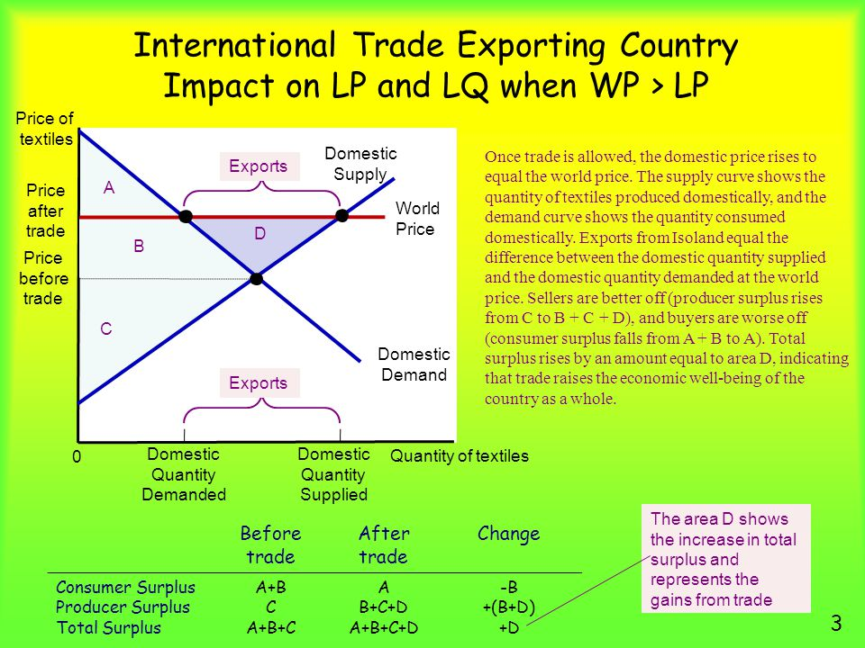 International Trade Exporting Country Impact on LP and LQ when WP > LP