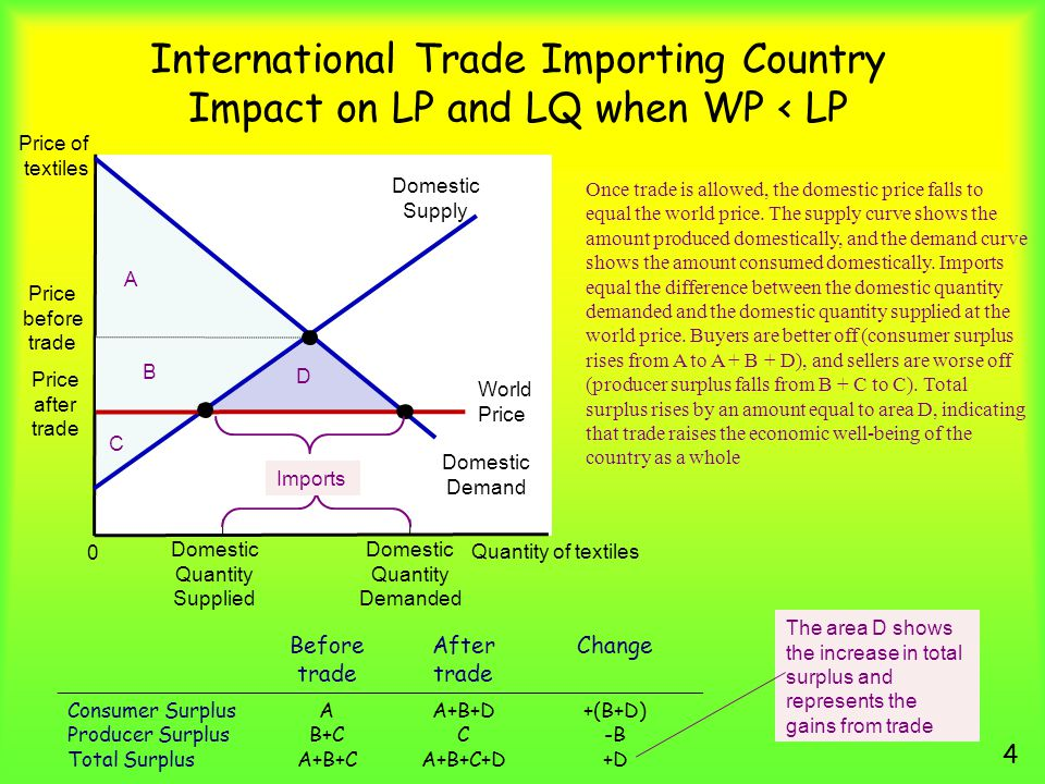International Trade Importing Country Impact on LP and LQ when WP < LP