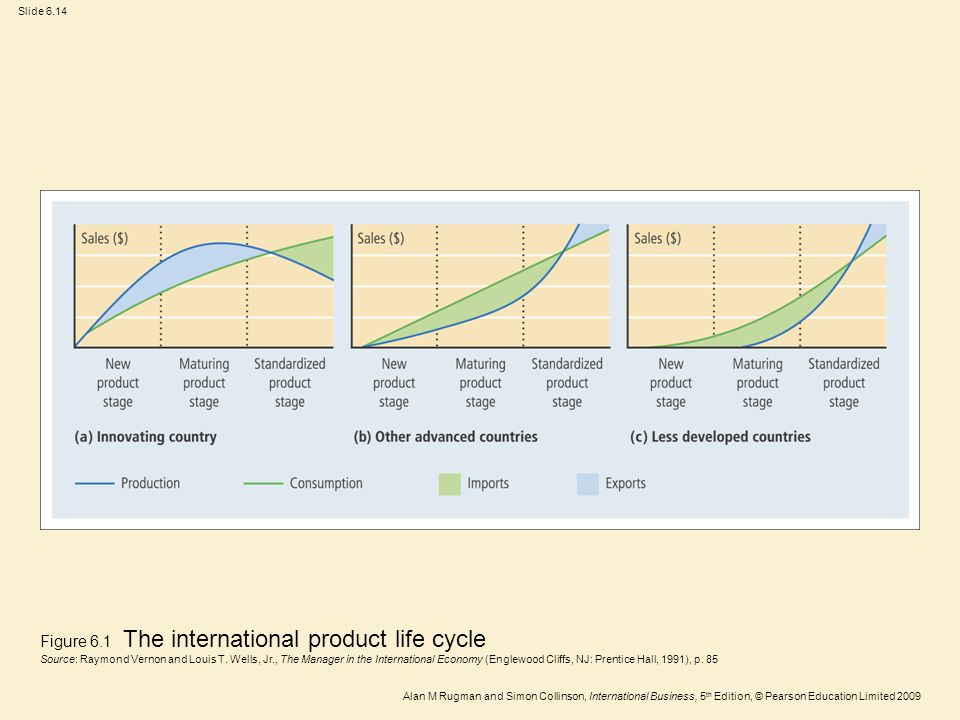 Figure 6.1 The international product life cycle Source: Raymond Vernon and Louis T.