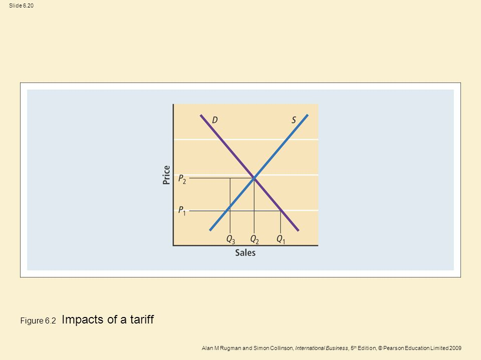 Figure 6.2 Impacts of a tariff