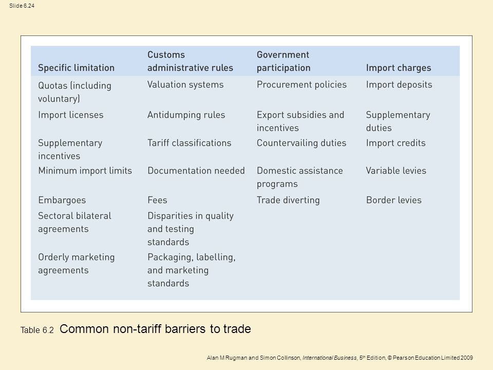 Table 6.2 Common non-tariff barriers to trade