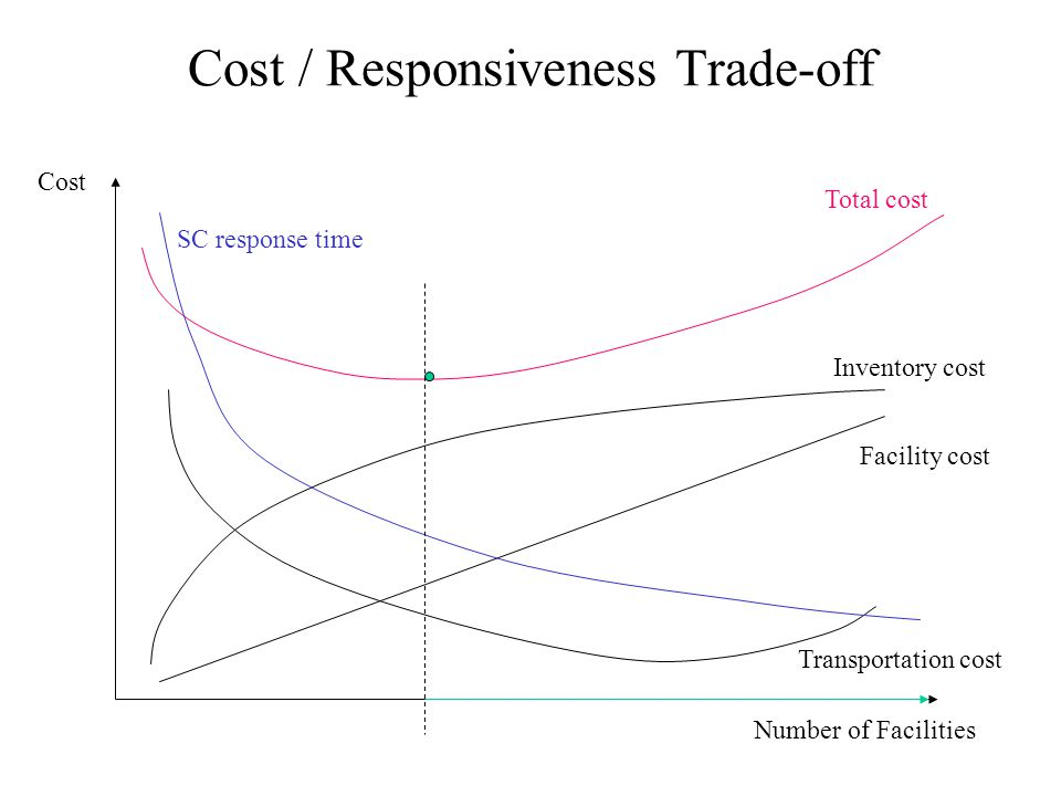 Cost / Responsiveness Trade-off