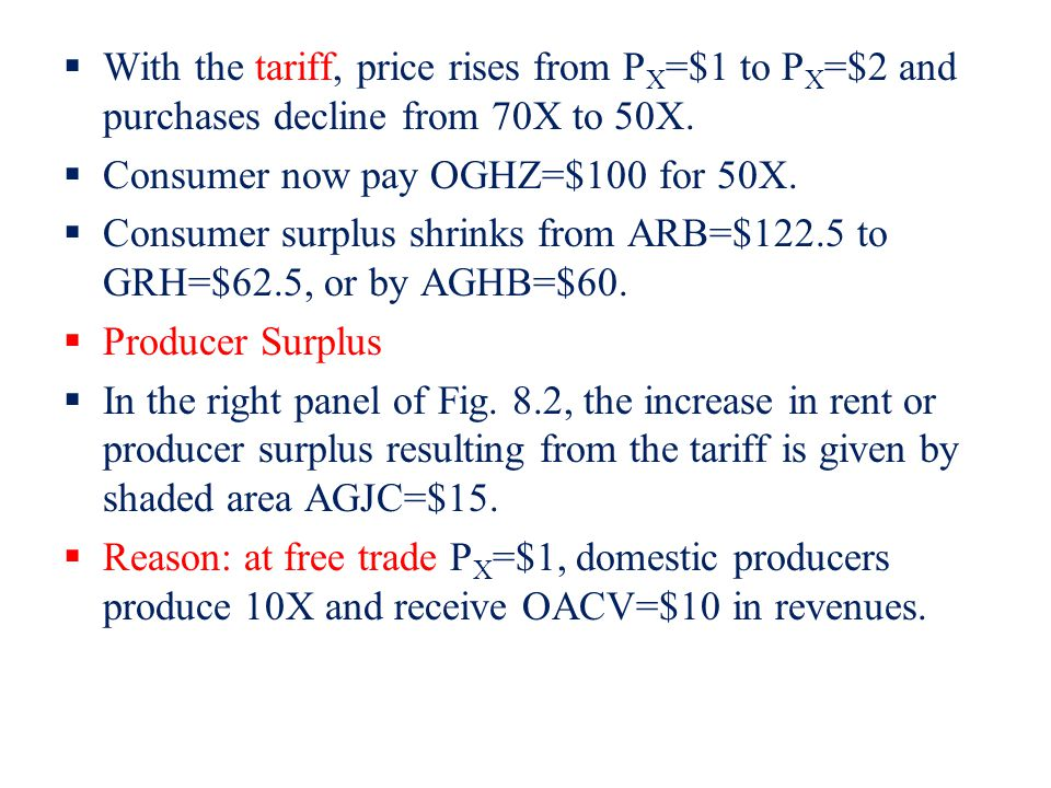 With the tariff, price rises from PX=$1 to PX=$2 and purchases decline from 70X to 50X.