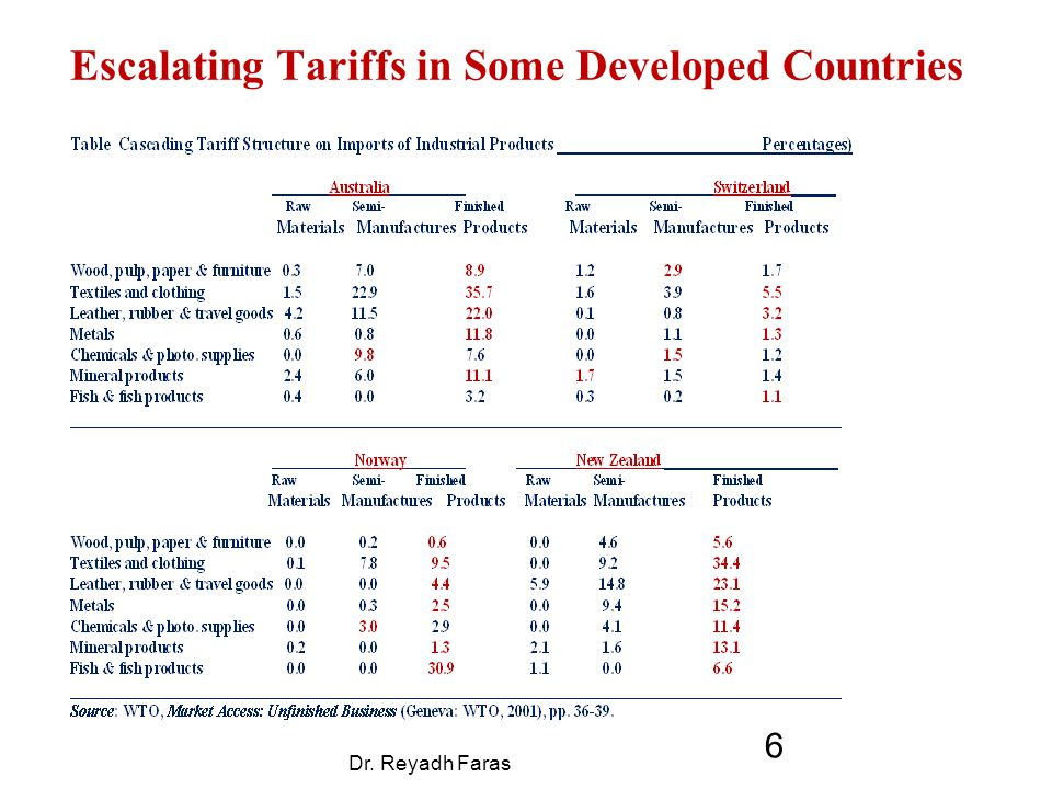 Escalating Tariffs in Some Developed Countries