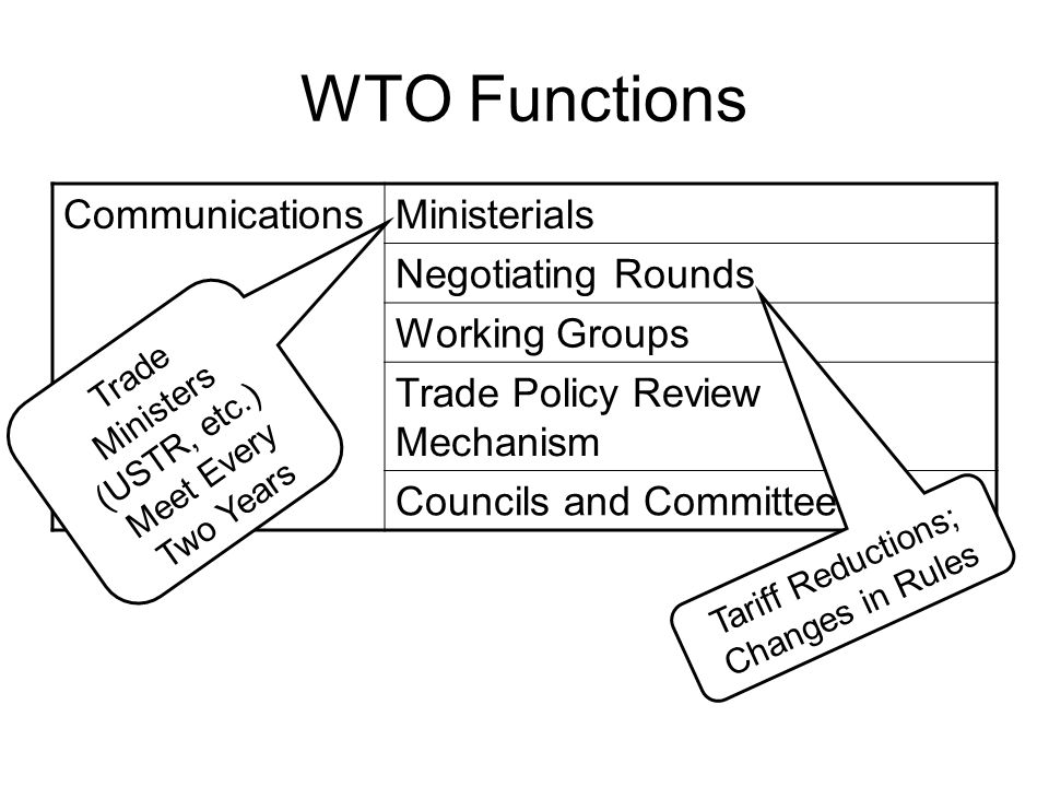 WTO Functions Communications Ministerials Negotiating Rounds