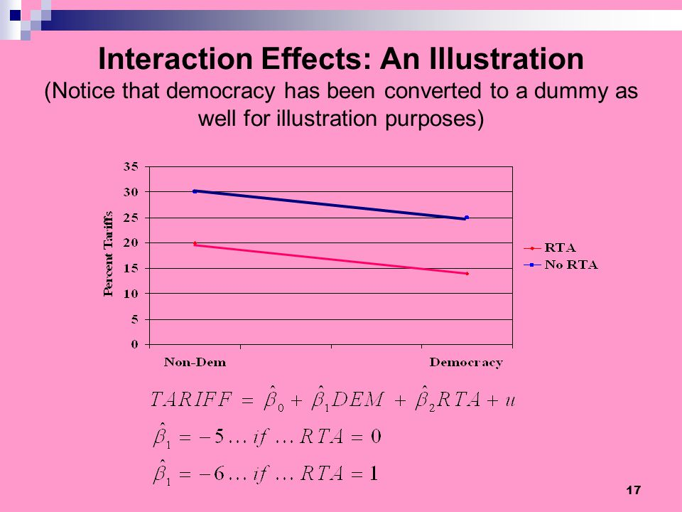 Interaction Effects: An Illustration (Notice that democracy has been converted to a dummy as well for illustration purposes)