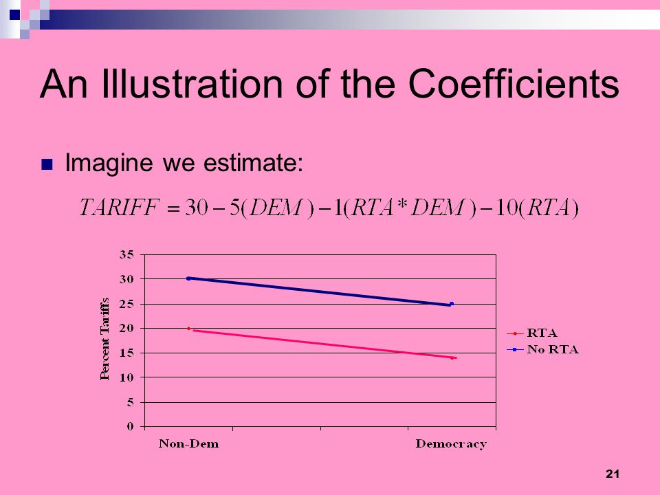 An Illustration of the Coefficients