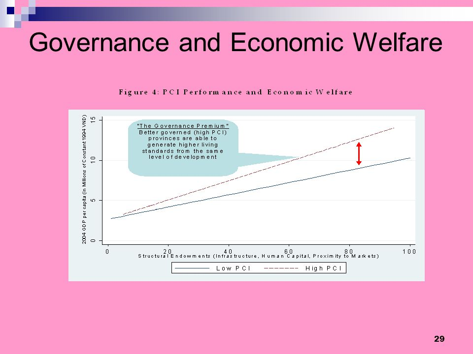 Governance and Economic Welfare