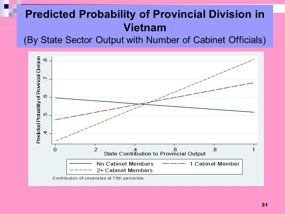 Predicted Probability of Provincial Division in Vietnam (By State Sector Output with Number of Cabinet Officials)