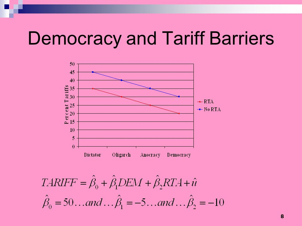 Democracy and Tariff Barriers