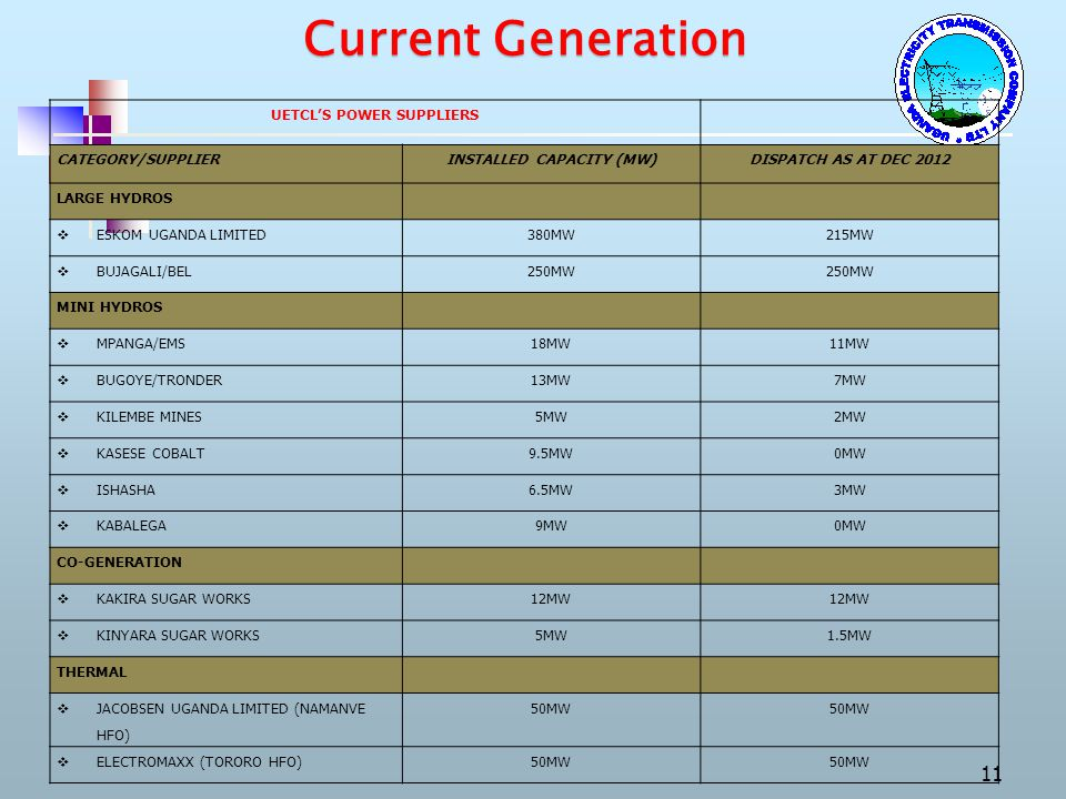 UETCL'S POWER SUPPLIERS INSTALLED CAPACITY (MW)