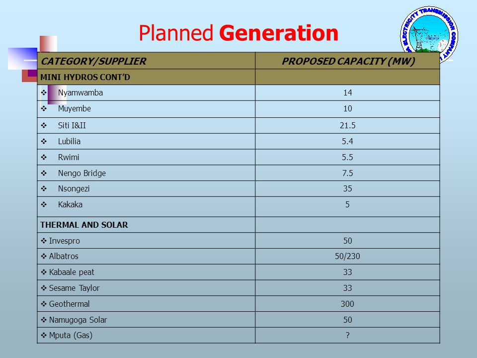 PROPOSED CAPACITY (MW)