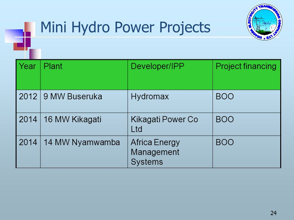 Mini Hydro Power Projects