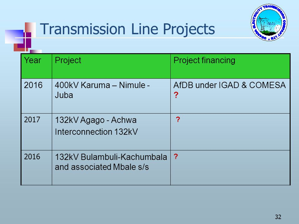 Transmission Line Projects