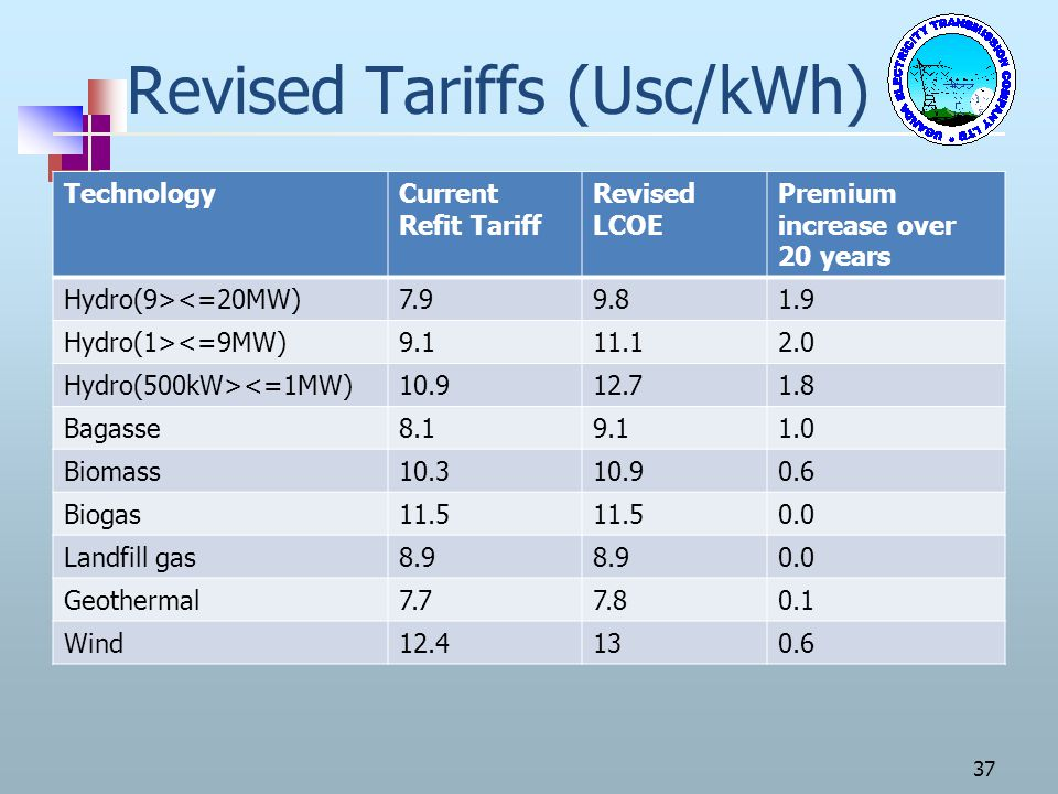 Revised Tariffs (Usc/kWh)