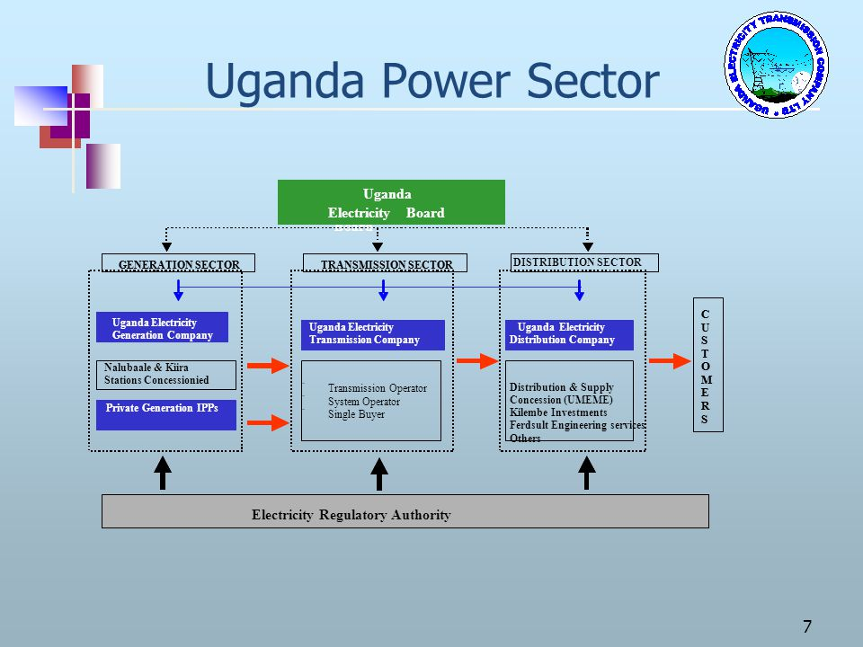 Uganda Power Sector Uganda Electricity Board Electricity Regulat ory