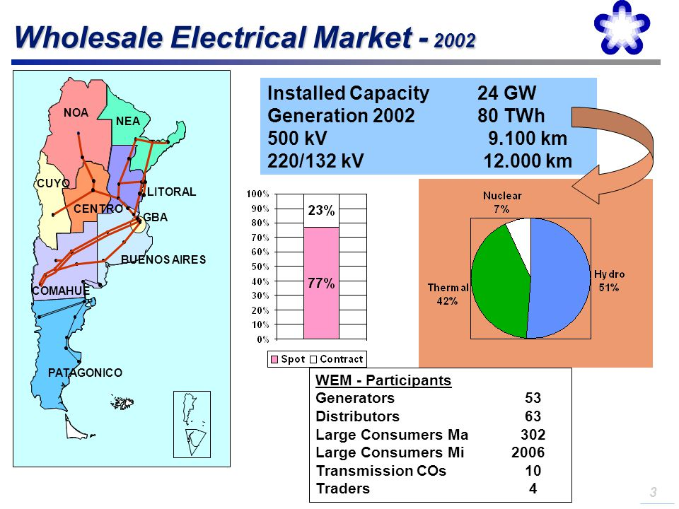 Wholesale Electrical Market - 2002