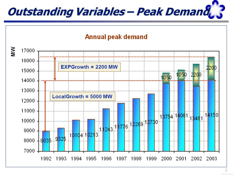 Outstanding Variables – Peak Demand