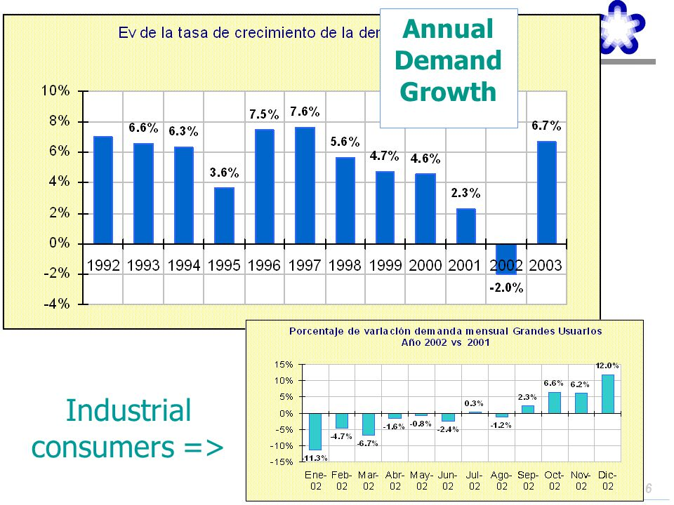 Industrial consumers =>
