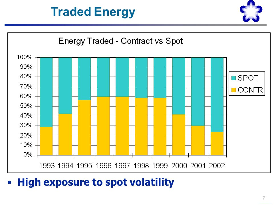 Traded Energy High exposure to spot volatility