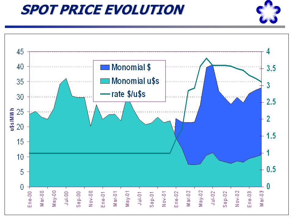 SPOT PRICE EVOLUTION