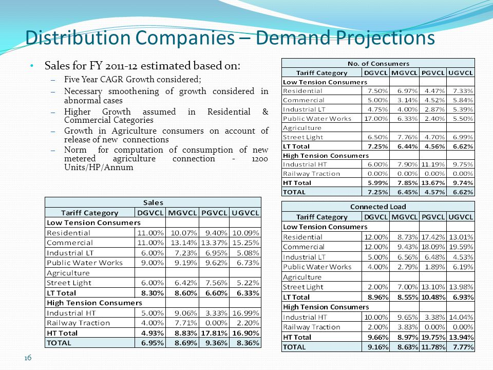Distribution Companies – Demand Projections