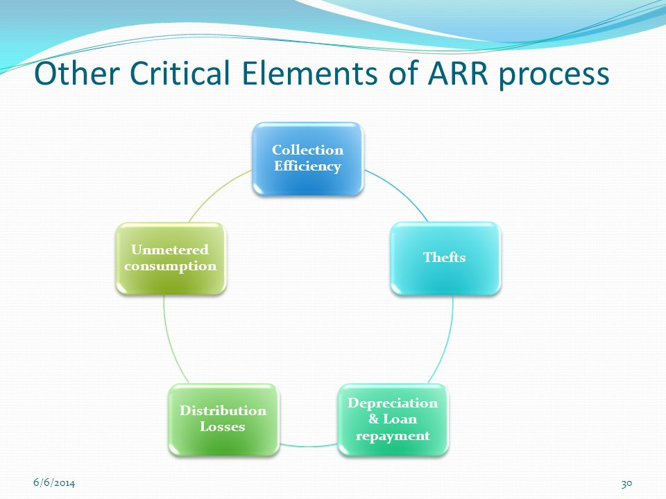 Other Critical Elements of ARR process