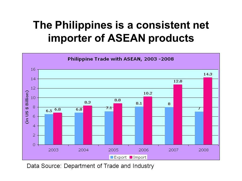The Philippines is a consistent net importer of ASEAN products