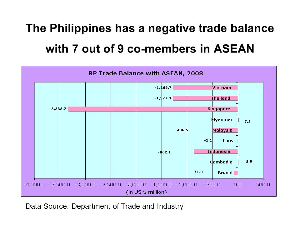 The Philippines has a negative trade balance with 7 out of 9 co-members in ASEAN