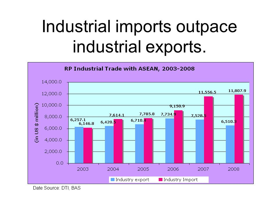 Industrial imports outpace industrial exports.