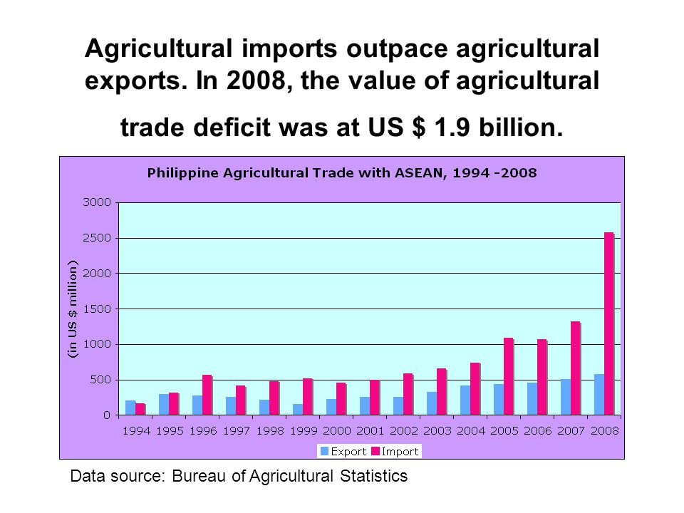 Agricultural imports outpace agricultural exports