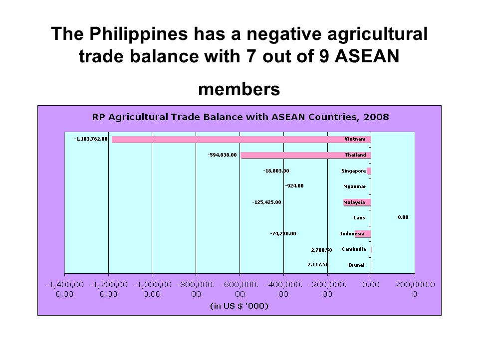 The Philippines has a negative agricultural trade balance with 7 out of 9 ASEAN members
